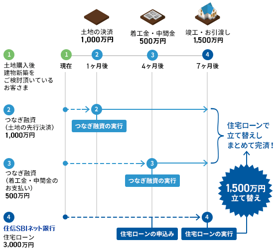 Sbi 銀行 ローン 住 ネット 信 住宅